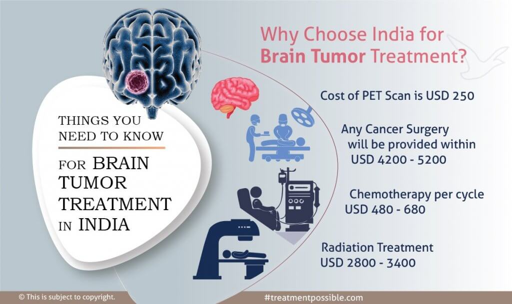 An Infographic showing cost of brain tumor treatment in india